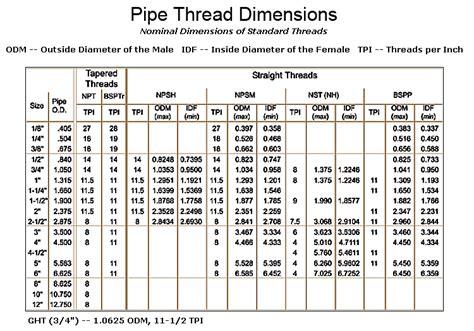 Standard Faucet Thread Size by Standard Thread Size Chart Pdf Tap Drill Chart Machine