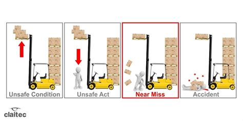 Near Miss near miss or the importance of acting when there are