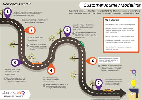 Benefits Of Home Automation customer journey modelling insights and events