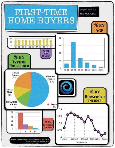 keeping current matters time buyers the stats