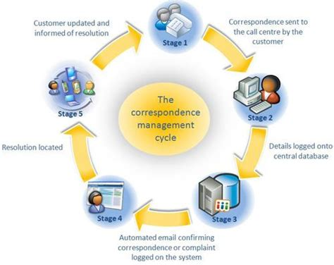 Google Email Help Desk 19 Best Images About Complaint Management On Pinterest