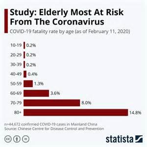 fatality rate  coronavirus   age