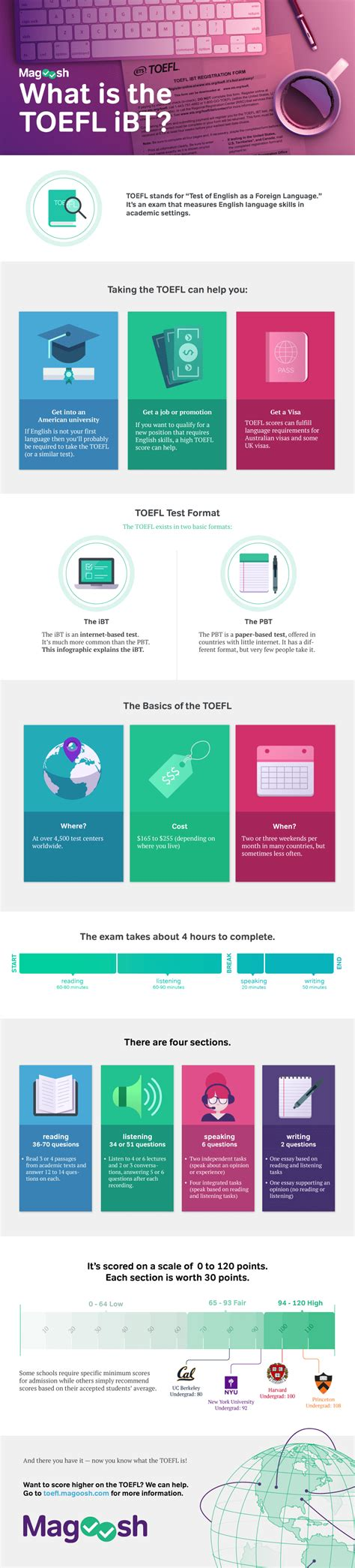 Toefl Test by What Is The Toefl