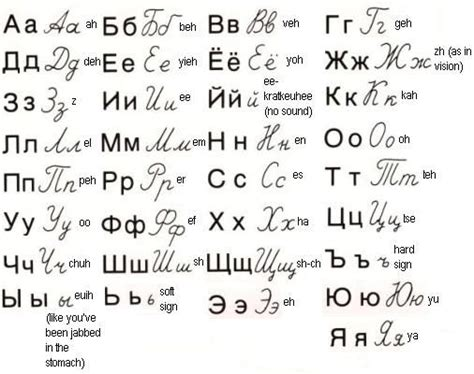 Letter To Russian russian alphabet graphic showing both and