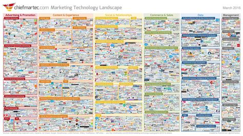 marketing land digital marketing martech news tactics infographic the 2016 marketing technology landscape