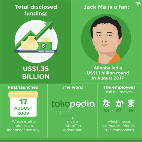 Alibaba Invest Di Tokopedia | alibaba leads 1 1b investment in indonesia s tokopedia