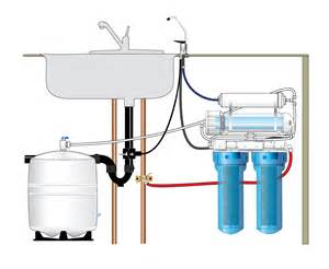 Faucet Water Filter Review Reverse Osmosis System For Home Drinking Water Rainfresh