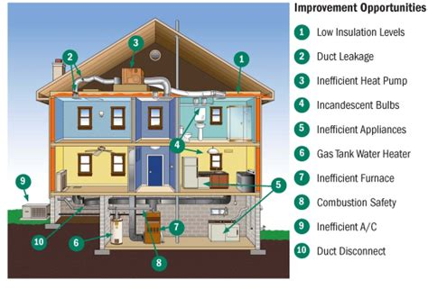 energy efficient homes energy home energy audit energy savings ecobeco