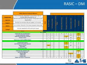 rasic template rasic exle from a six sigma project