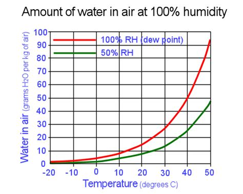 comfortable relative humidity what is the most comfortable humidity level 28 images