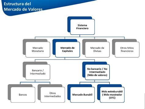 graficos del mercado de valores en introducci 243 n al mercado de valores