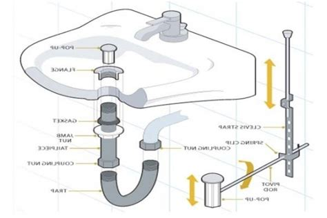 bathroom sink drain parts diagram bathroom sink drain parts diagram automotive parts