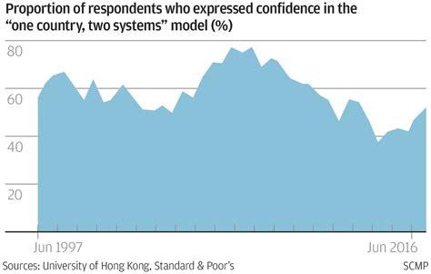 film china rating tinggi hong kong keeps s p s top aaa rating despite moody s cut