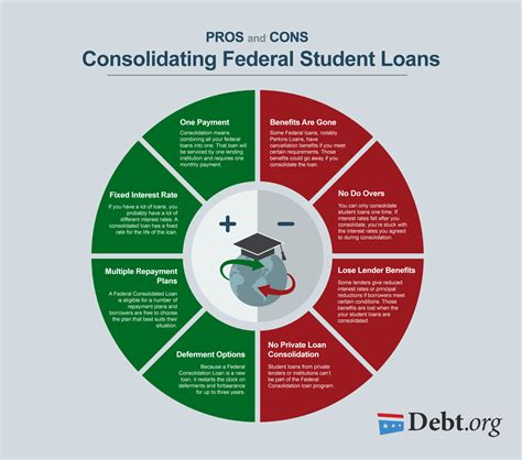pros and cons of student loan consolidation for federal loans
