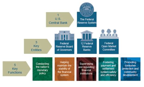 federal reserve bank official website the fed structure of the federal reserve system