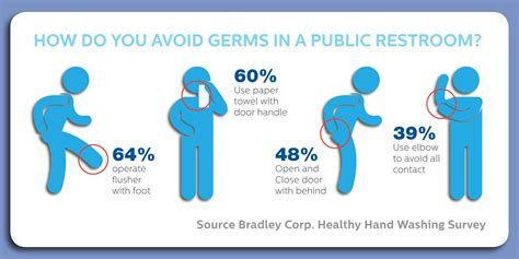 how do you use the bathroom healthy handwashing survey bradley corporation