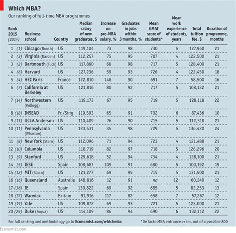 Ranking Mba Espana by Los Mejores Mba Mundo 2015 Mejores Brokers