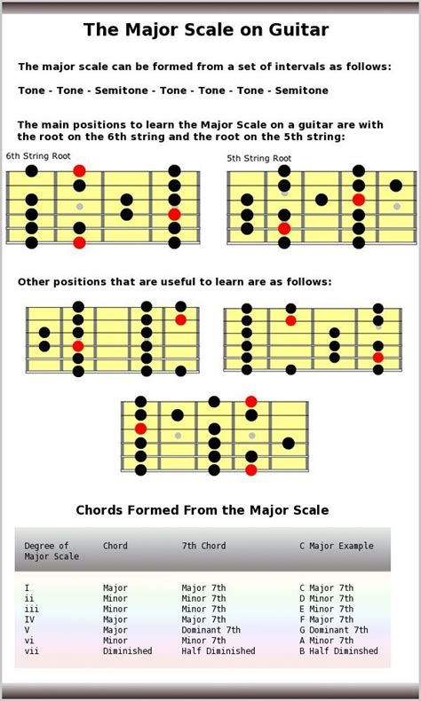 Tutorial Gitar Scales I Use For 12 Bar Blues A Contemporary Approach 191 best guitar lessons images on guitar chords acoustic guitar and guitar lessons