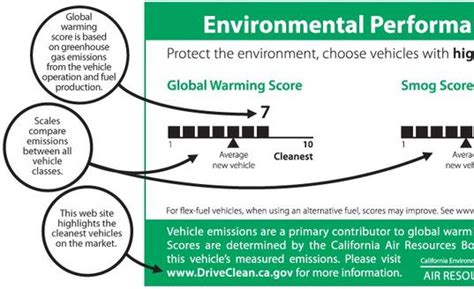 design for the environment label california s environmental performance labels for new cars