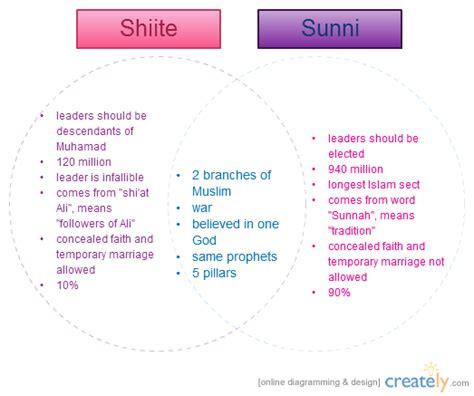 sunni shiite and sufi venn diagram shiites vs sunnis venn diagram creately