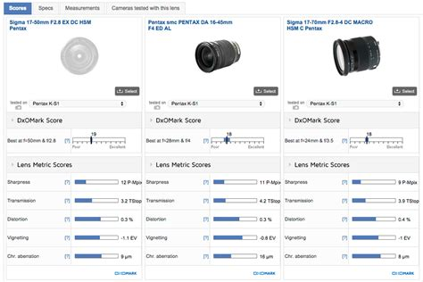 Lensa Sigma 17 50 Mm F28 Ex Hsm best standard zoom lens sigma 17 50mm f 2 8 ex dc hsm