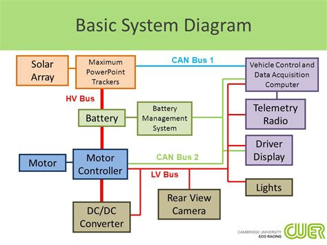 solar car electrical system overview ppt