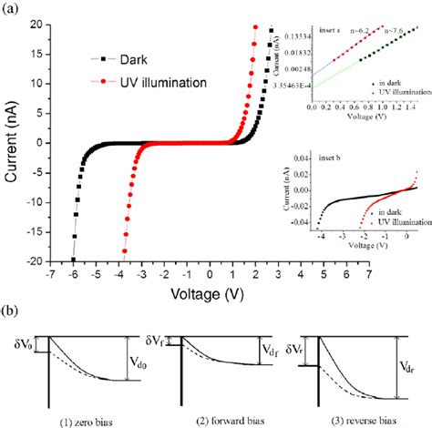 schottky diode current equation surface states dominative au schottky contact on vertical aligned zno nanorod arrays synthesized