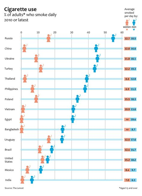 How Many Mba Graduates Per Year In India by Global Rates By Gender Graphic Sociology