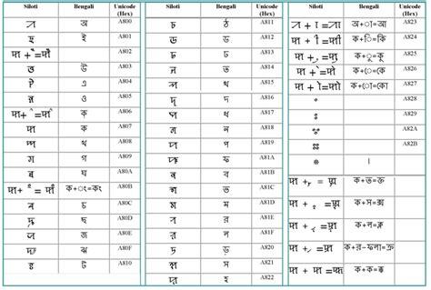 Letter Unicode sylheti nagari