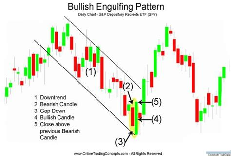 chart pattern saham 42 best images about trdng on pinterest quad day