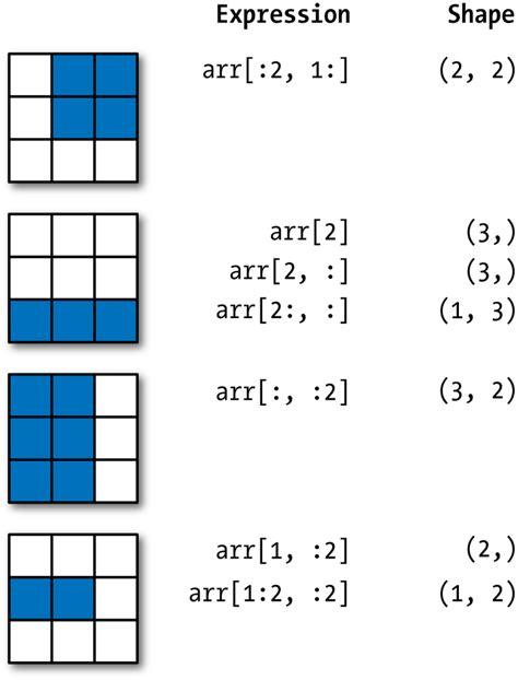 array tutorial construct 2 4 numpy basics arrays and vectorized computation