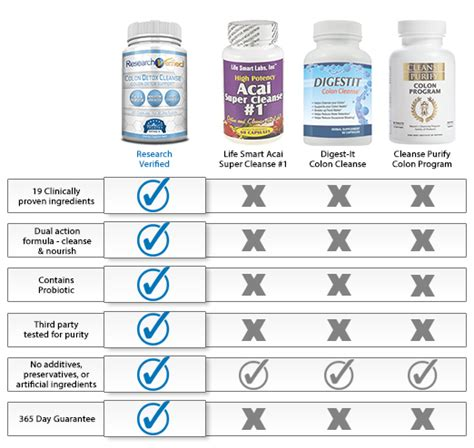 Research Verified Colon Detox Cleanse by Which Colon Cleanse Product Leads The Industry