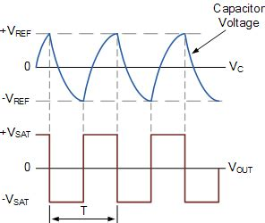 voltage across capacitor in astable multivibrator op multivibrator or op astable multivibrator