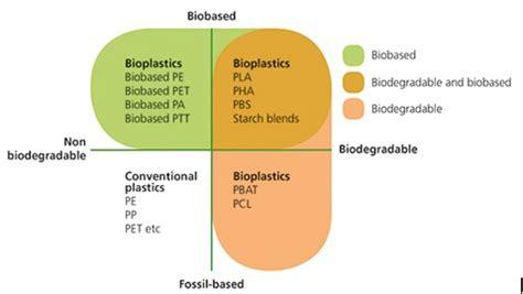 bioplastic research paper essay on bioplastics research paper service