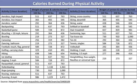 How Many Calories Does Gardening Burn by The Most Effective Ways To Overcome Weight Loss Problem