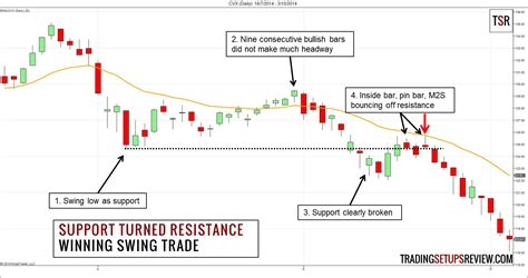 swing trading rules flipping support and resistance for swing trading