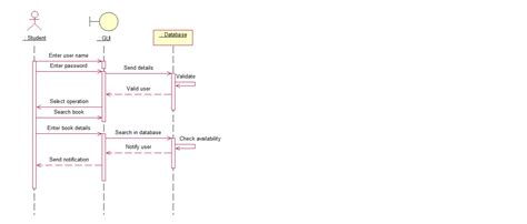 Register Search Uml Sequence Diagram For Books Exchange Stack Overflow