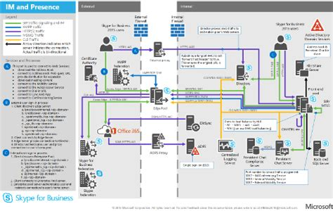 skype for business visio templates microsoft posters visio getmailer