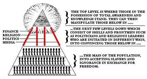 basic illuminati structure the illuminati power structure illuminati