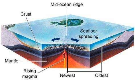What Landscape Forms At The Mid Ridge How Was The Mid Atlantic Ridge Formed