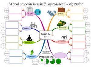 goal setting for 2017 mind map biggerplate