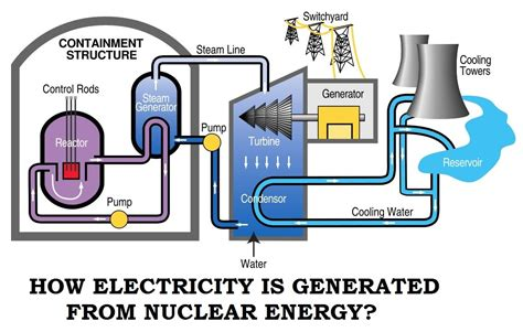 nuclear power energy transfer diagram energy conversion equation how electricity is generated