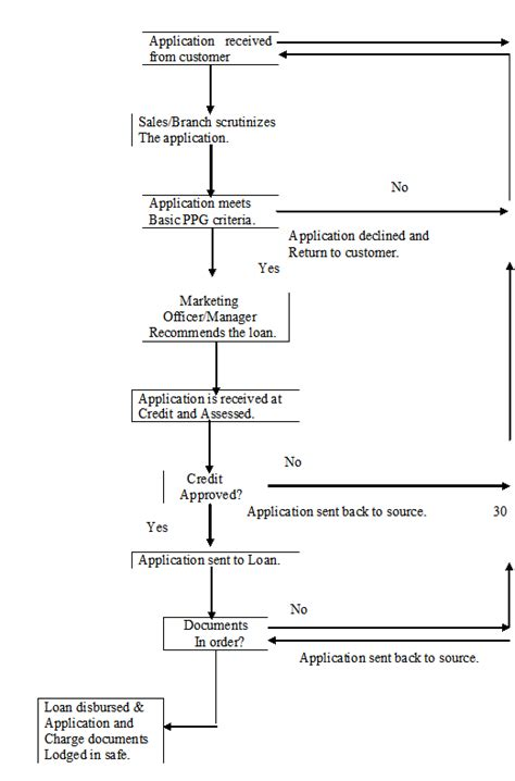mortgage flowchart 6 best images of mortgage process flow chart mortgage