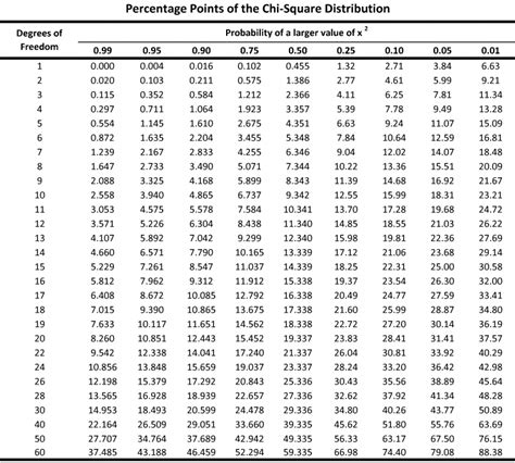 Chi Square P Value Table by Plant And Soil Sciences Elibrary