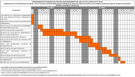 Cronograma De Nombramiento Minsa 2016 | cronograma nombramiento sector salud ministerio de salud