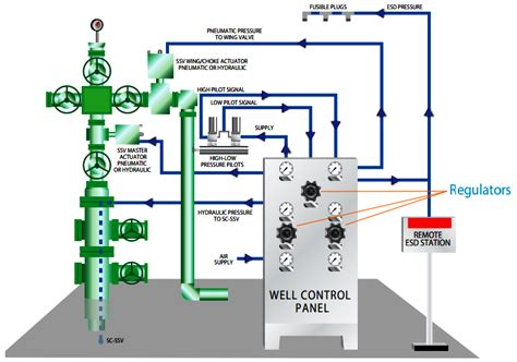 christmas tree gas well ppt what is wellhead panels whcp distributed systems dcs instrumentation forum