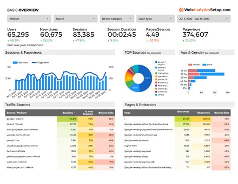 Free Google Data Studio Analytics Template Webanalyticssetup Com Best Data Studio Templates