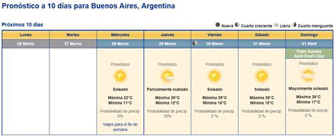 pronostico del tiempo tijuana destakdos blog pronostico para buenos aires