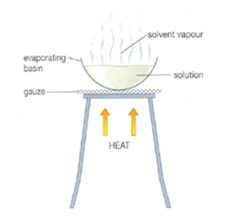 diagram to show evaporation separation techniques chemistry assignment help