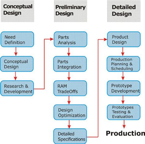 concept design definition http www tigerdive com td com about us productdesigning jpg